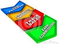 What Are The Best Online Affiliate Marketing Programs?