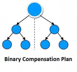 Organo Gold binary compensations plan