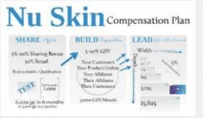 nu skin compensation plan