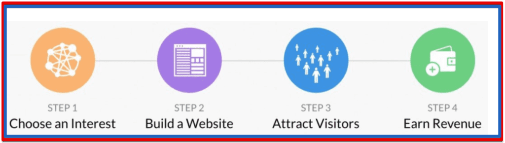 A 4 Step Proven System In Affiliate Marketing