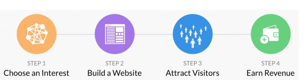 Building your Wealthy affiliate business in 4 steps