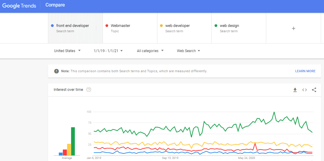 checking Google trends on popularity of various trends